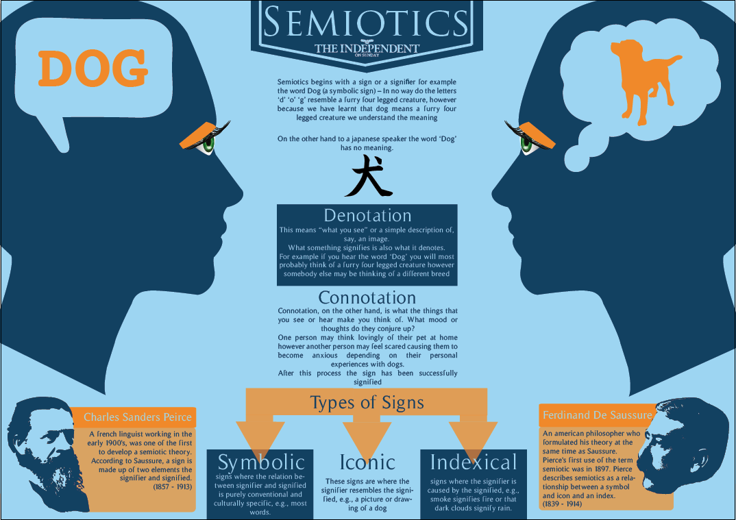 ferdinand saussure semiotics Ferdinand de saussure ( [3] french:  26 november 1857 – 22 february 1913) was a swiss linguist and semioticianhis ideas laid a foundation for many significant developments in both linguistics and semiology in the 20th century.